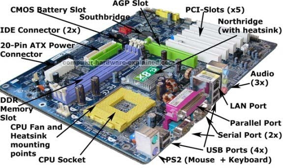 Components of Motherboard