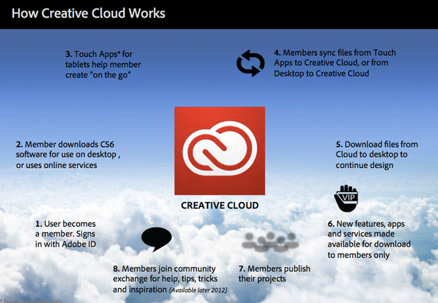 adobe creative cloud 30 day free trial